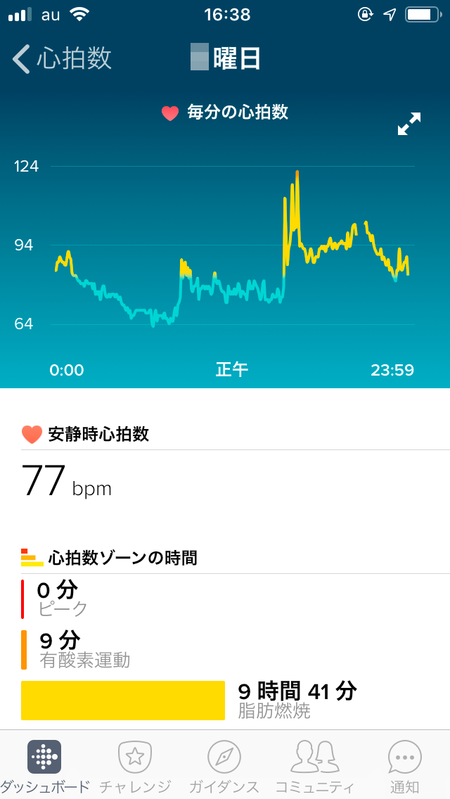 Fitbitアプリの心拍数表示画面4