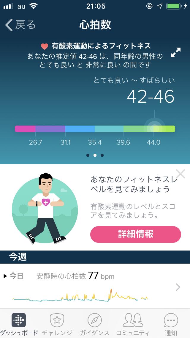 Fitbitアプリでの心拍数グラフ