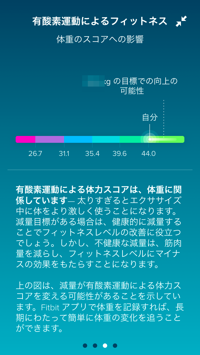 Fitbitアプリのフィットネス量グラフ