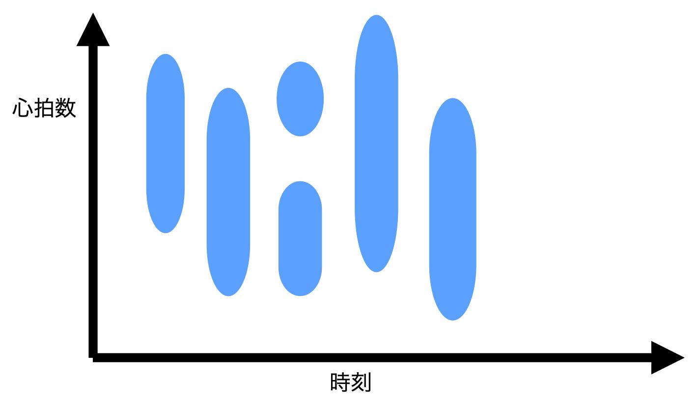 Apple Watchの心拍数グラフのイメージ図
